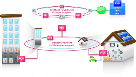 Smart Grid, Breitband-Powerline der 4. Generation