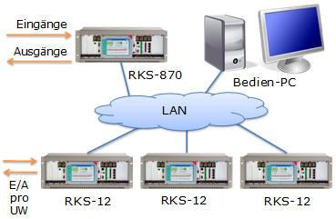 Rundsteuerung Kommandogeräte, RKS System, Dezentrales Kommandosystem