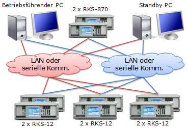 Rundsteuerung Kommandogeräte, RKS System, Redundanzstrategien