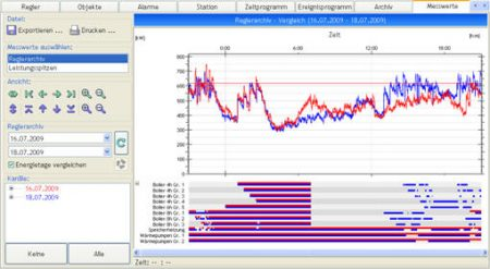 Kommandogeräte, RKS System-Software, Messwerte